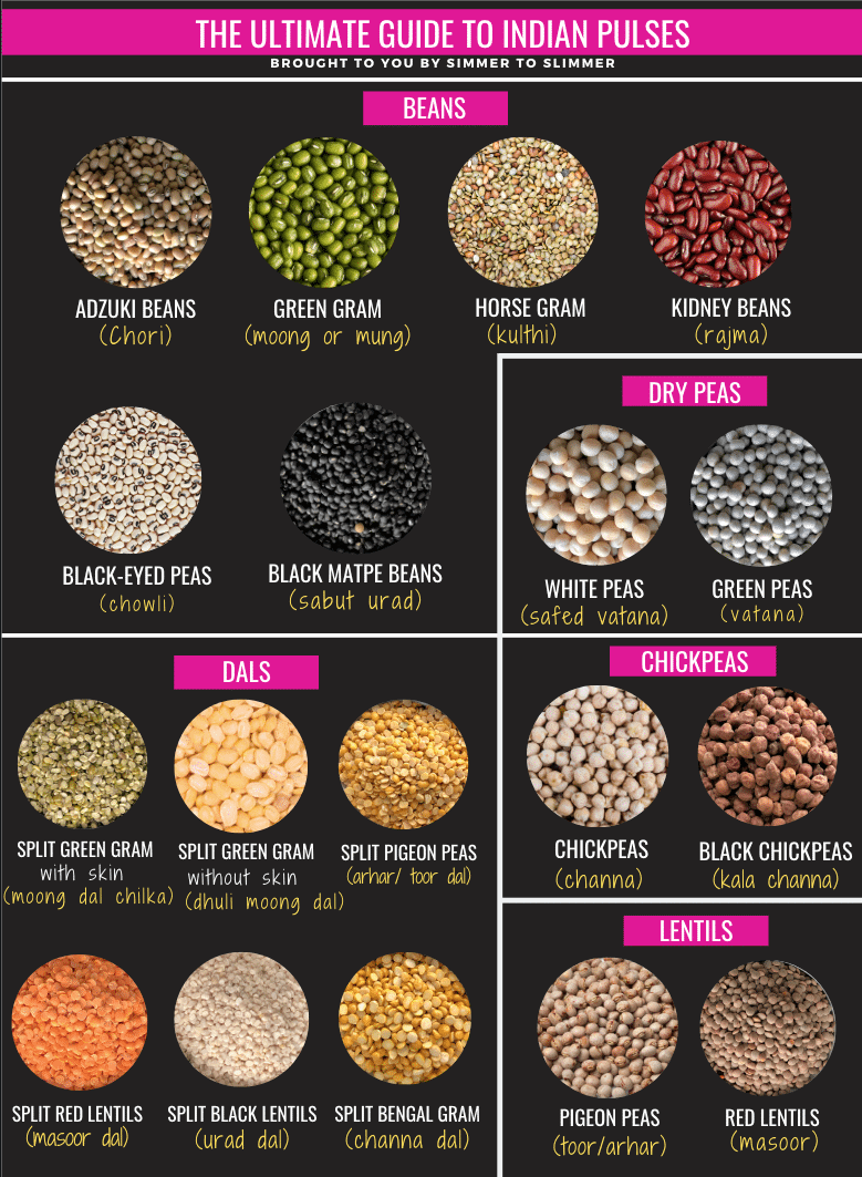 An infographic on different types of pulses