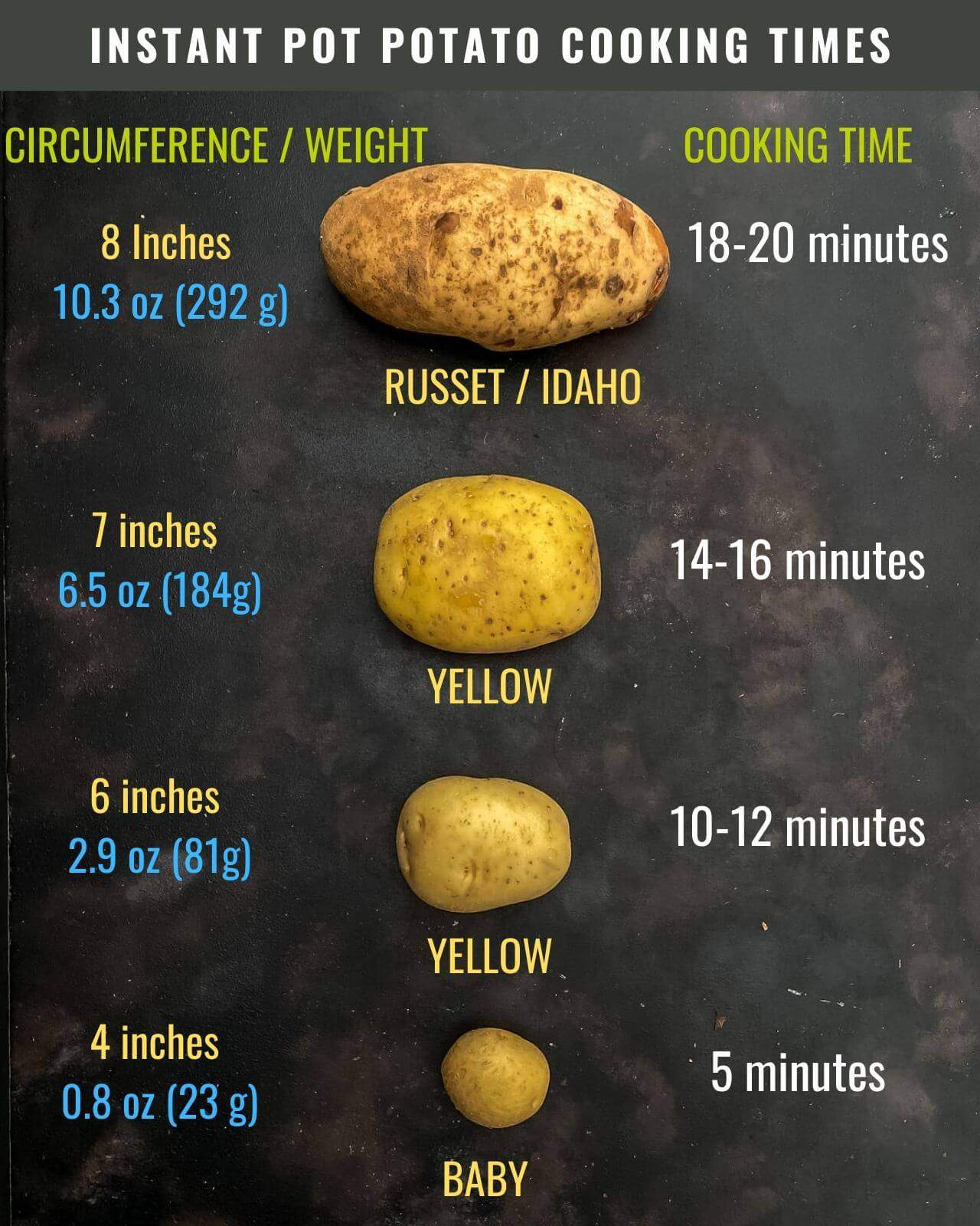 A visual guide telling you how long to cook each sized potato from largest at the top to smallest at the bottom and the words Instant Pot Potato Cooking Times at the top.