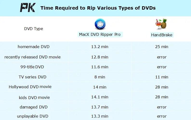 MacX DVD Ripper Pro