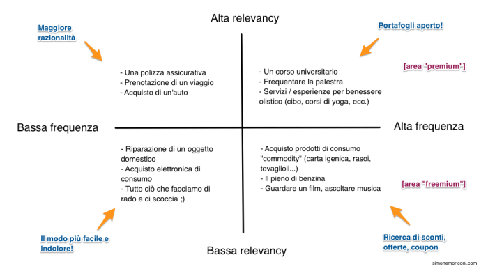 Una mappa relevancy / frequency applicata ad alcune categorie