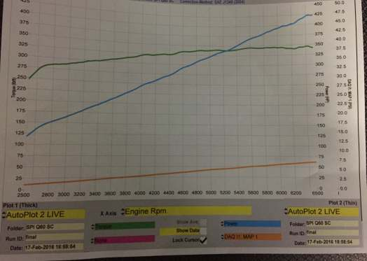 Dyno Numbers