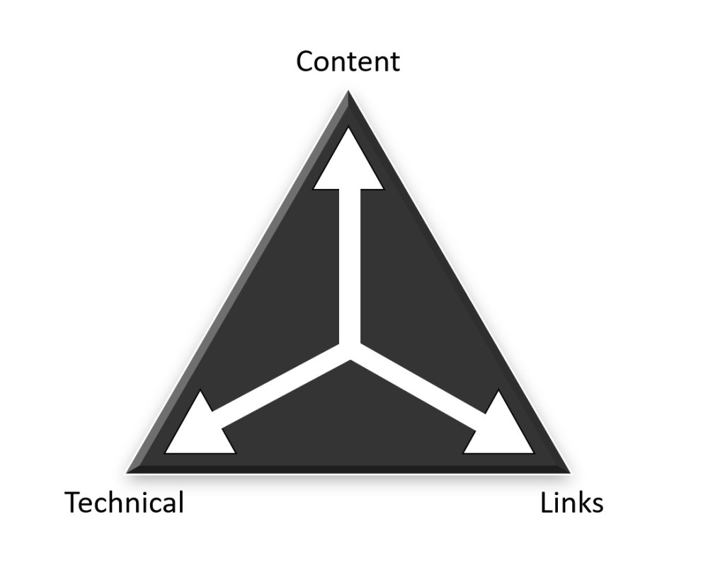 The SEO Triangle