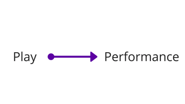Play: The distinction in high performance teams