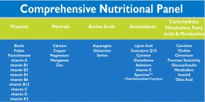 MicroNutrient Testing | Comprehensive Nutritional Panel | Simon Wellness Consulting