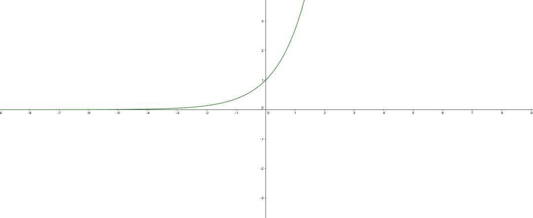 Représentation de la fonction exponentielle