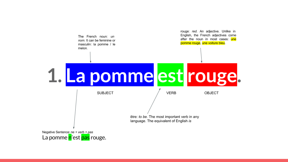 French Grammar Deconstruction 224 La Tim Ferriss Simple