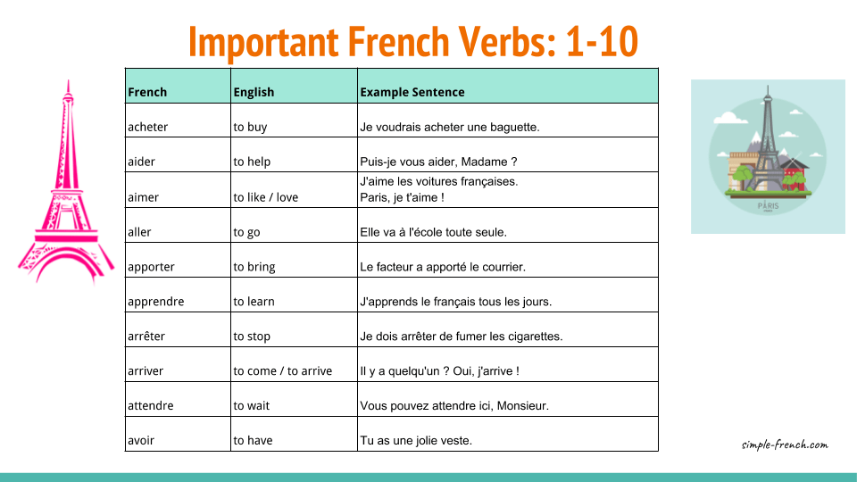 French Frequent and Important Verbs