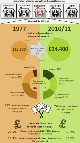 incomes of households in the middle of the income distribution (ONS)
