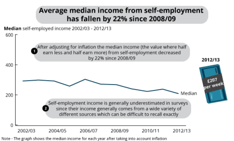 ONS - Median self-employed income, 2002/03 - 2012/13, UK
