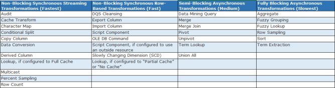 Synchronous vs Asynchronous Transformations