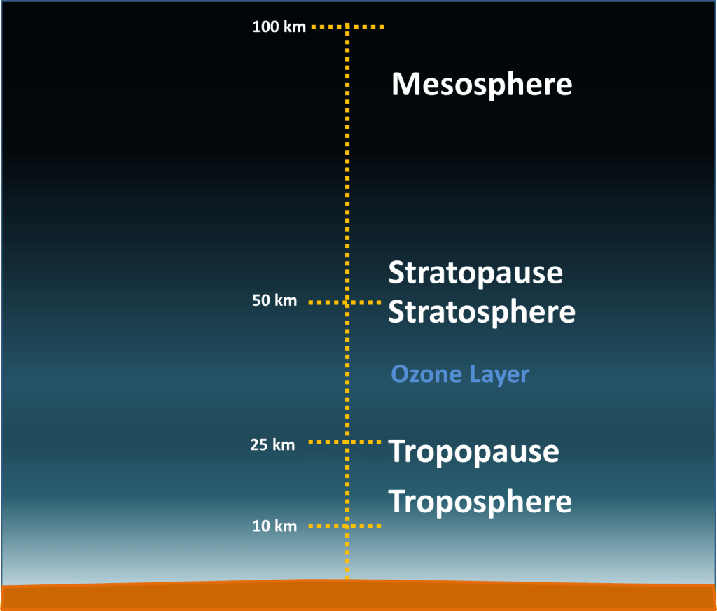 Layers Of The Atmosphere Simplebooklet