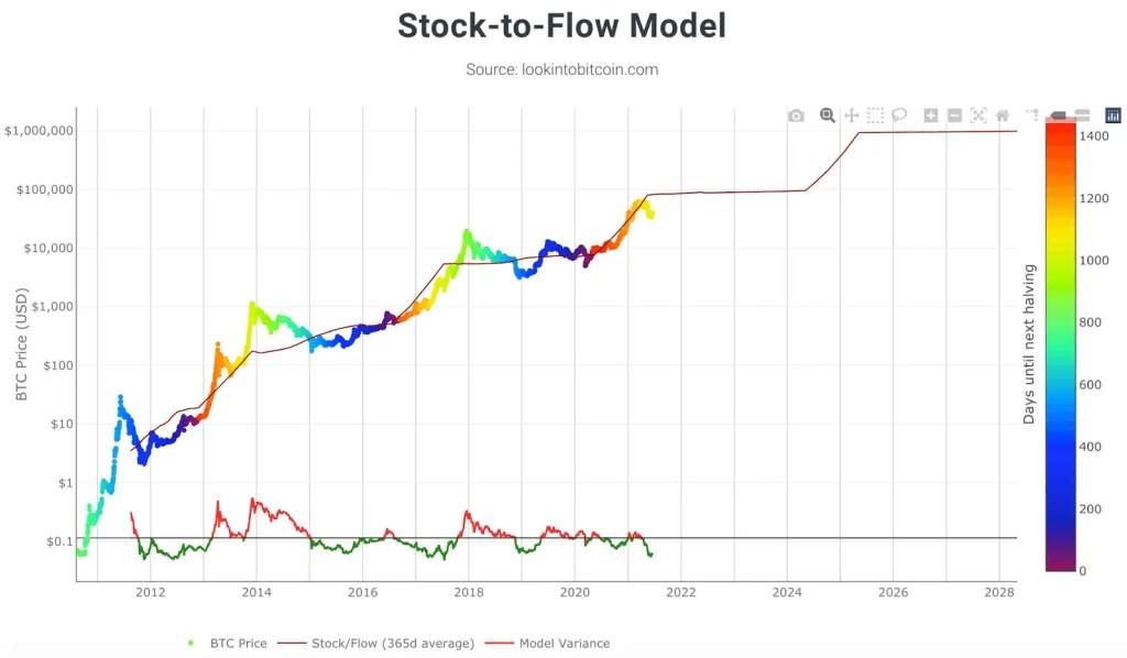 Stock to flow model - Wat is Bitcoin?