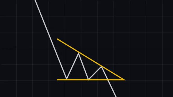 Mönster av nedåtgående triangel - Vanliga diagrammönster