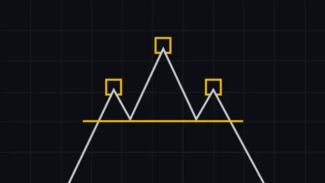 Head and Shoulders Chart Pattern - Vanliga diagrammönster