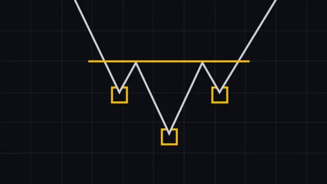 Inverse Head and Shoulders Chart Pattern - Vanliga diagrammönster