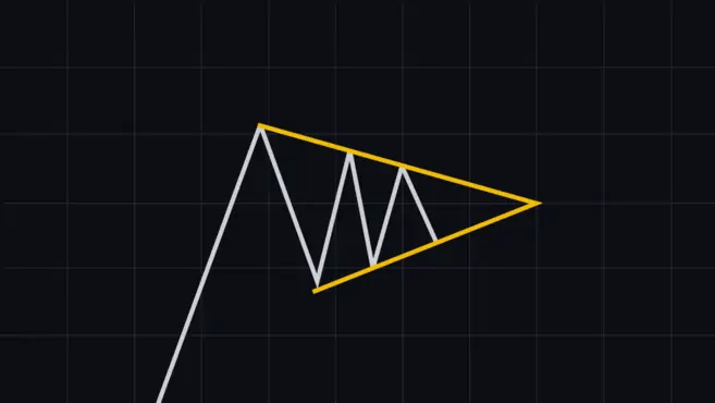 Pennant Chart Pattern - Vanliga diagrammönster