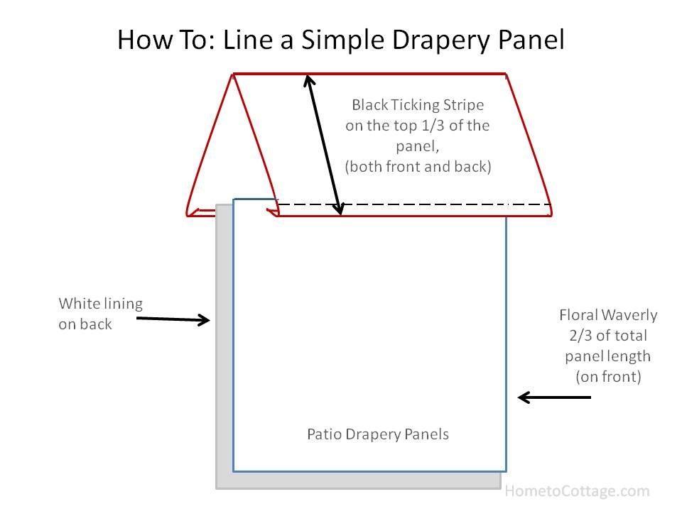 HometoCottage.com how to line a simple drapery panel