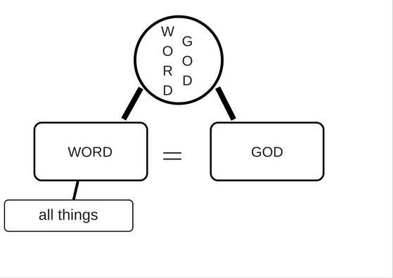 Verse By Verse through the Gospel of John with kindergartner - simple ideas for teaching through the Word.