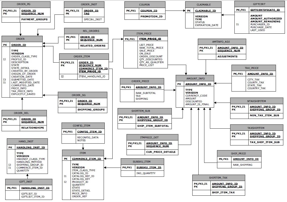 Invoice Data Model Invoice Template Ideas