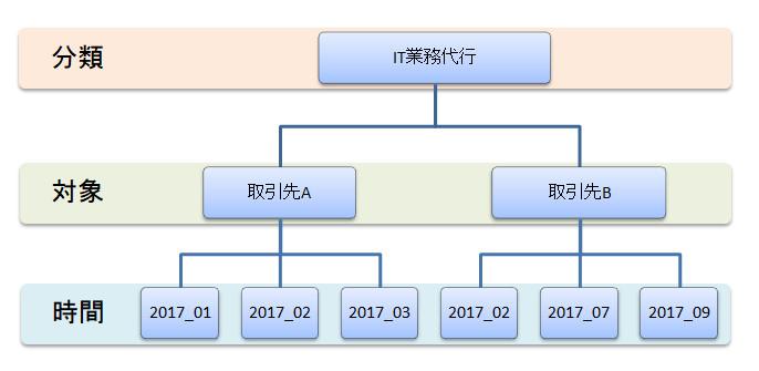 ファイル整理_3T