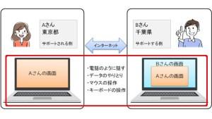 オンラインのリモートサポート_画面