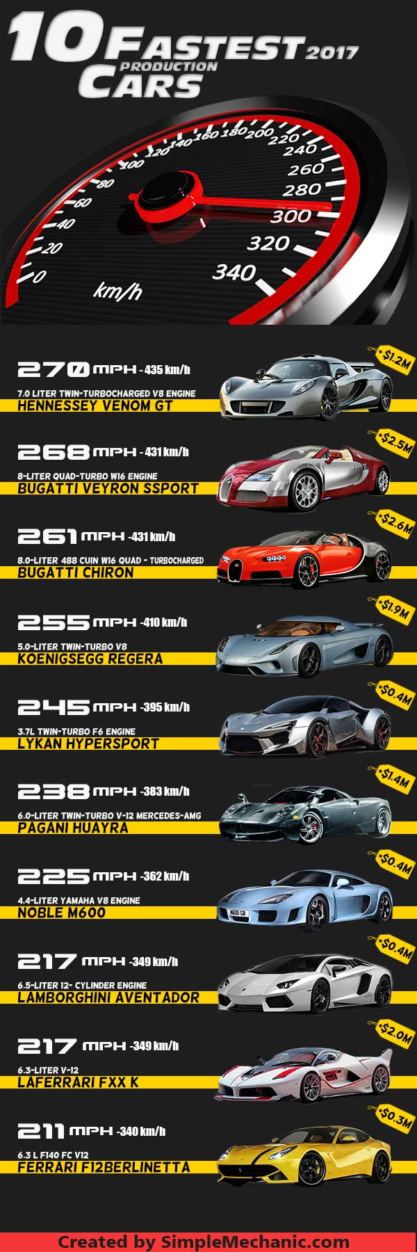 10 fastest production cars in the world 2017 infographic. Black Bedroom Furniture Sets. Home Design Ideas
