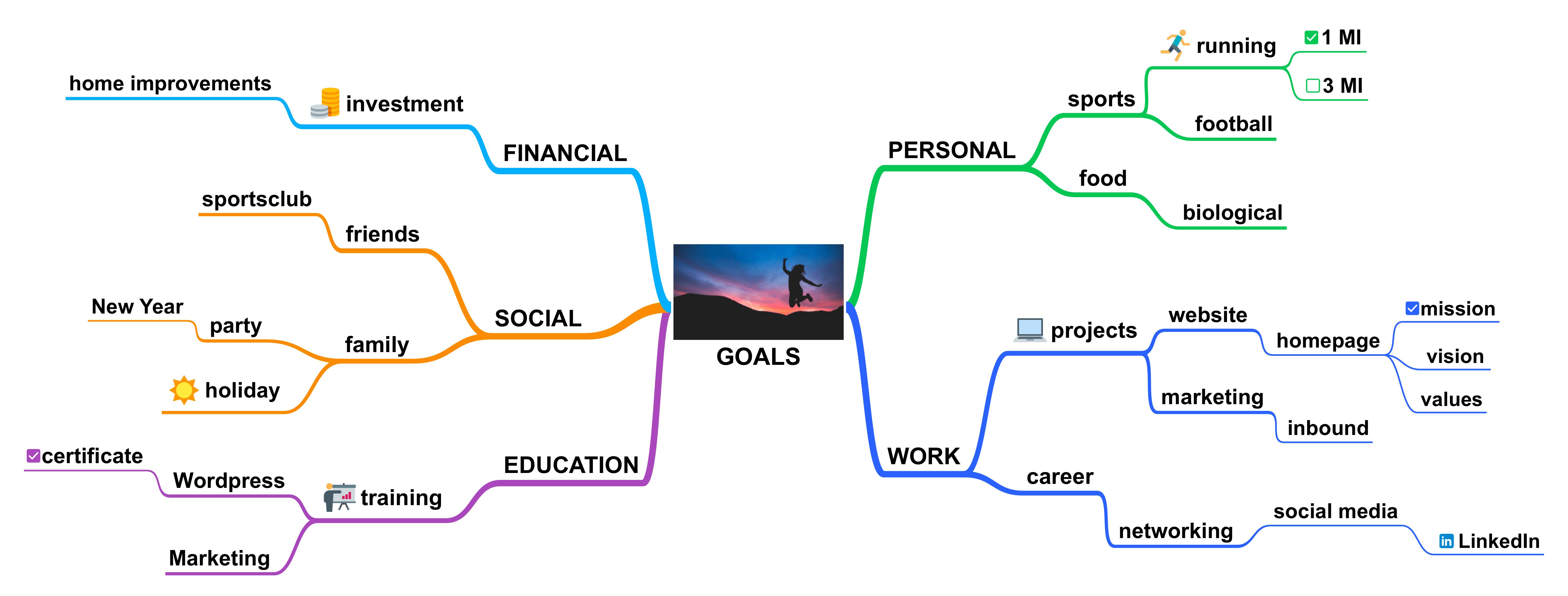 Smart Goals In A Mind Map