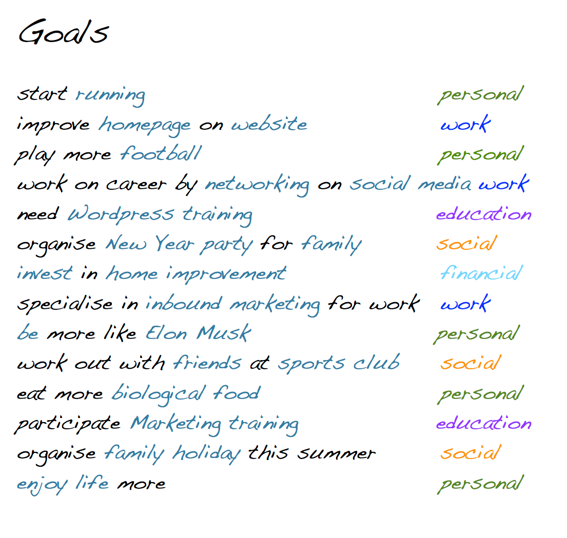 Smart Goals In A Mind Map