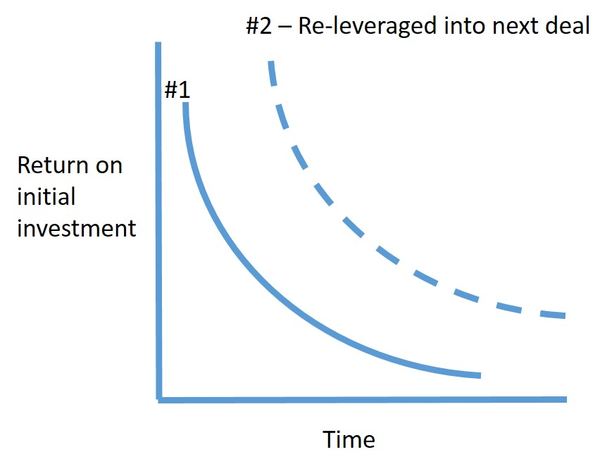 ROI vs T w releveraged
