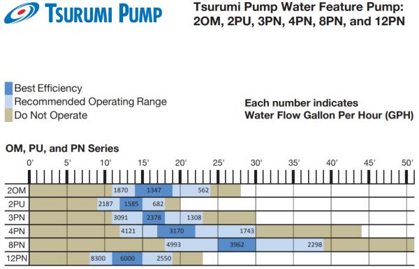 Tsurumi Flow Sheet