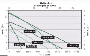 Little Giant F Series flow chart
