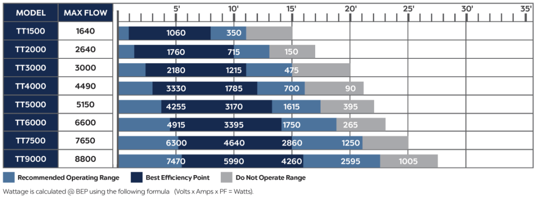 Atlantic TT Series Flow Chart