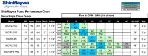Shinmaywa pump performance chart