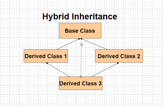 Hybrid Inheritance in C++
