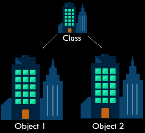 Java Classes and Objects relation