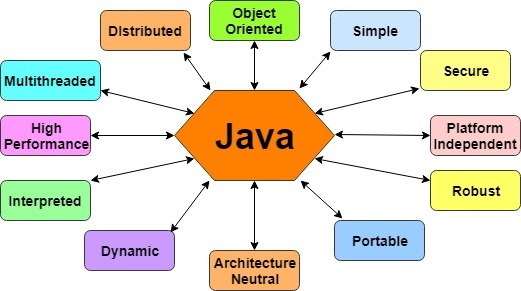 Java Programming - Introduction | History | Features | C++