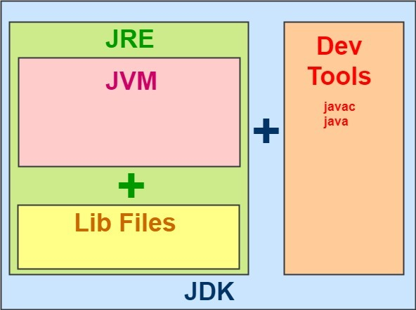 JDK vs JRE vs JVM in Java - What's the Difference ? - Simple Snippets