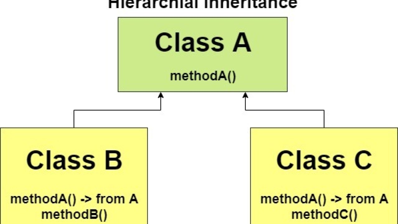 Hierarchical Inheritance in Java with Program Example - Simple Snippets