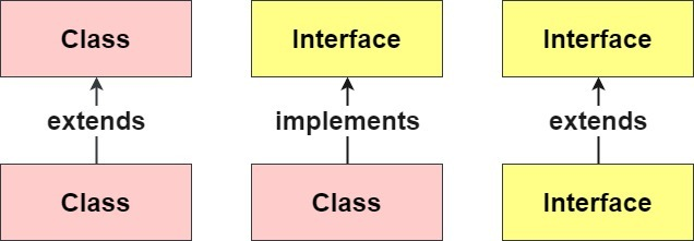 java class and interface relationship