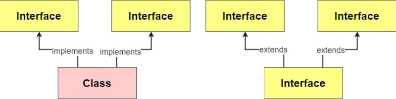 multiple inheritance in java using interfaces