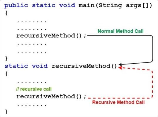 recursive method in java