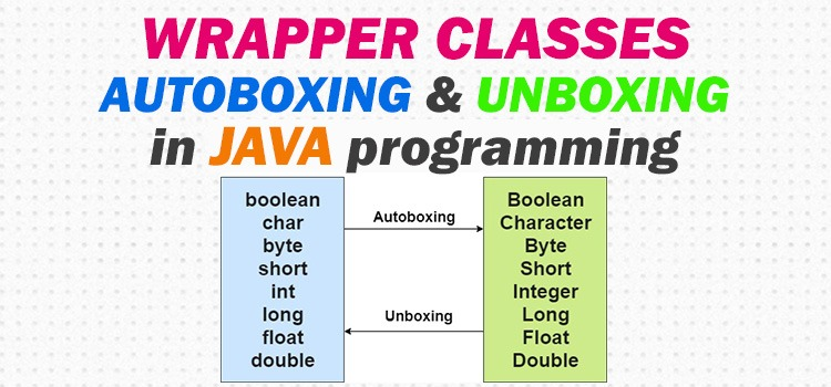 wrapper classes in java - featured image