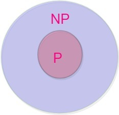 p and np set relation