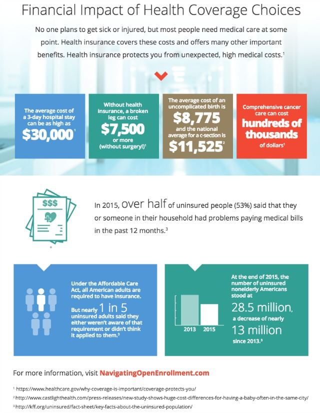 Anthem Health Infographic - Simple Sojourns