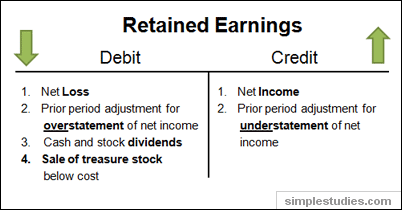 Image result for retained earning