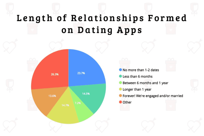 Pie chart grouping respondents by how long dating app relationships lasted