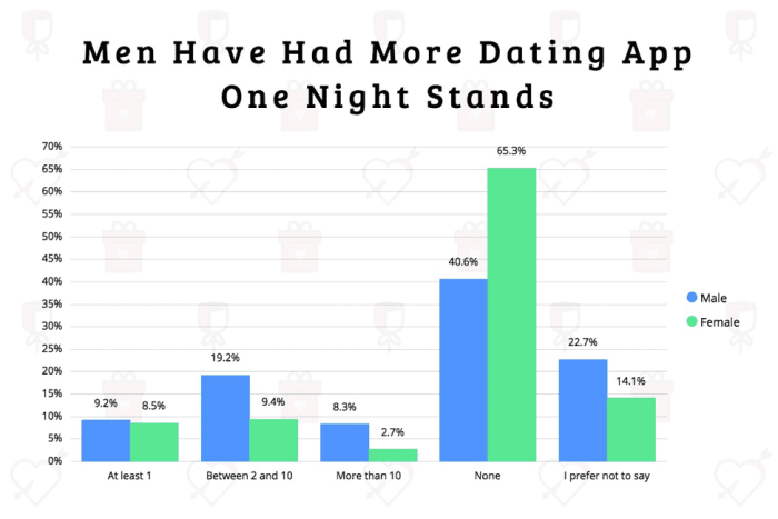Bar chart grouping respondents by number of one night stands