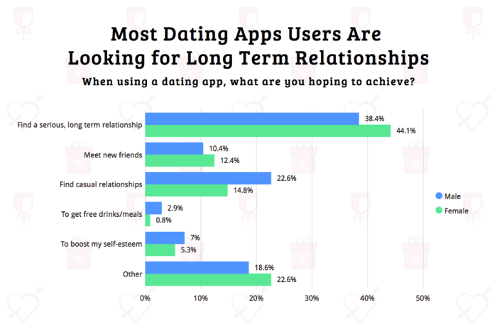 Bar chart showing popular categories of what people look for when using a dating app