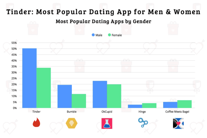 Bar chart showing most popular dating apps by gender