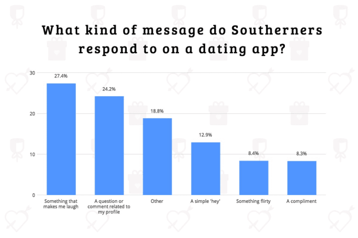 Bar chart showing percentage of Southerners who respond to certain dating app messages